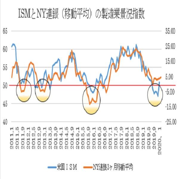 2月NY連銀製造業景況指数 3枚目の画像