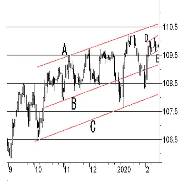 2月NY連銀製造業景況指数 4枚目の画像