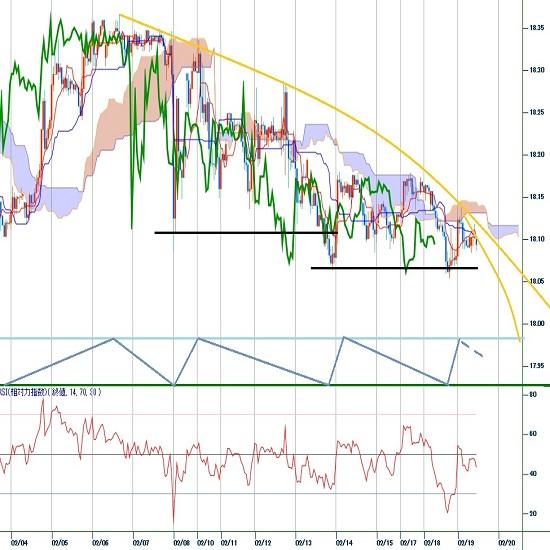 トルコリラ円見通し 2月13日夜安値を割り込んで1月17日以降の安値を更新(20/2/19)