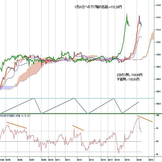 ドル円見通し 2月12日高値と1月17日高値を連続突破で急伸(20/2/20)