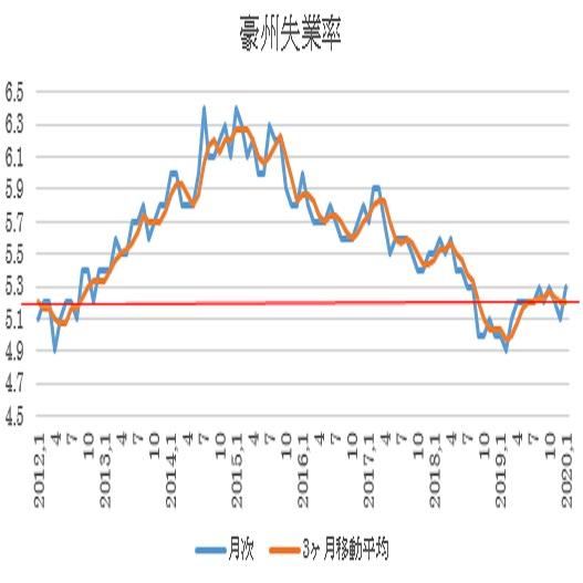 オーストラリア 1月雇用統計の結果(20/2/20)