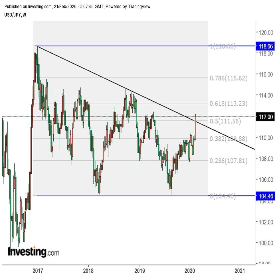 ドル円高止まり 米長期金利の低下には連動せず