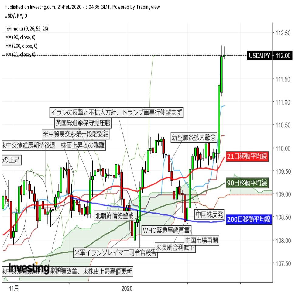 ドル円高止まり 米長期金利の低下には連動せず 2枚目の画像