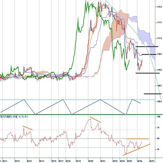 ドル円見遠し 世界連鎖株安続いてリスク回避の円高(20/2/26)