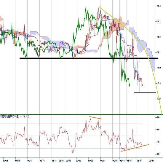 トルコリラ円見通し 世界連鎖株安によるリスク回避で売られて1月6日安値を割り込む(20/2/26)