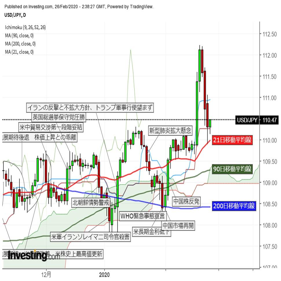 ドル円 110円台前半で小幅反発 株価下落スパイラルにアジアで歯止めかけられるか(2/26午前)