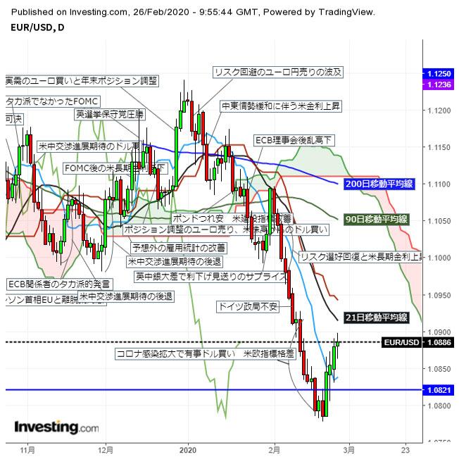ユーロドル1.08台後半 米長期金利低下に伴い反発続く(2/26夕)