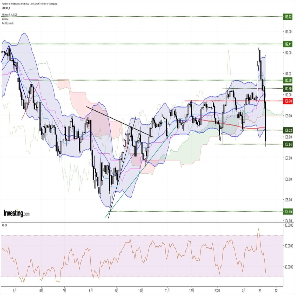 来週の為替相場見通し:『パンデミックリスクで世界同時株安が進行。リスク回避の円買いに注意』(2/29朝)