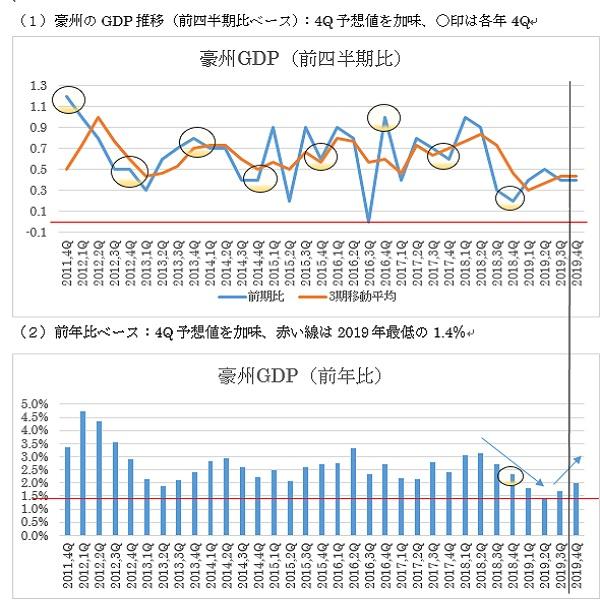 オーストラリアの第4四半期GDP予想(20/3/3)