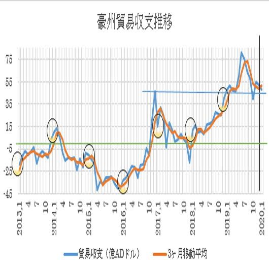 オーストラリアの1月貿易収支の予想(2020/3/4)