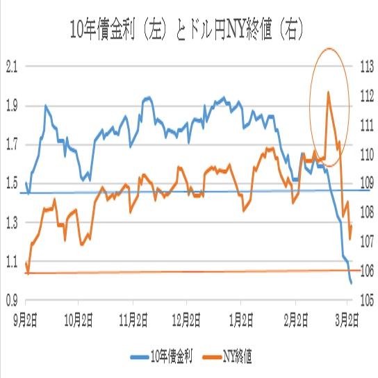 米FRB地区連銀経済報告(ベージュブック)(2020/3/4公表)