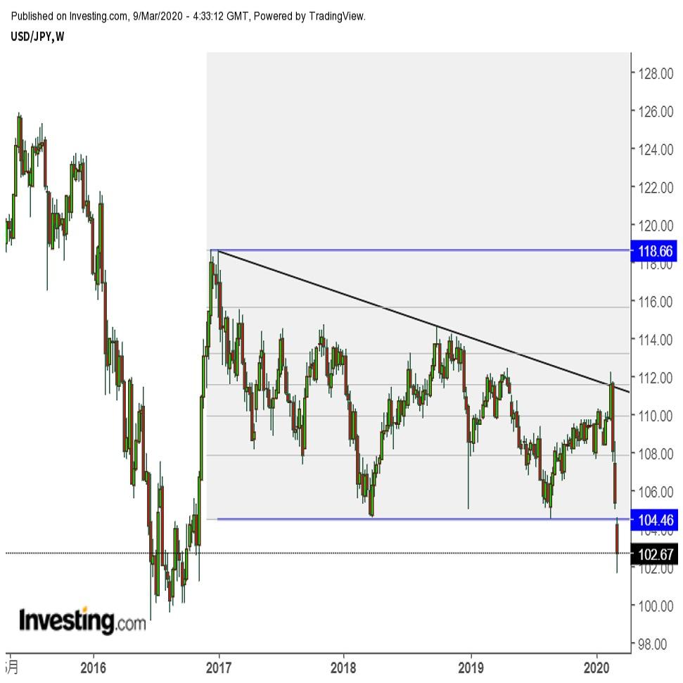 ドル円一時101円台 リスク回避の流れ止まらず米10年物金利は0.5%割れ示現(3/9午前)