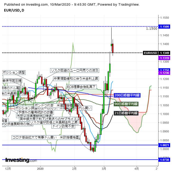 ユーロドル 米長期金利上昇に1.13台に反落(3/10夕)