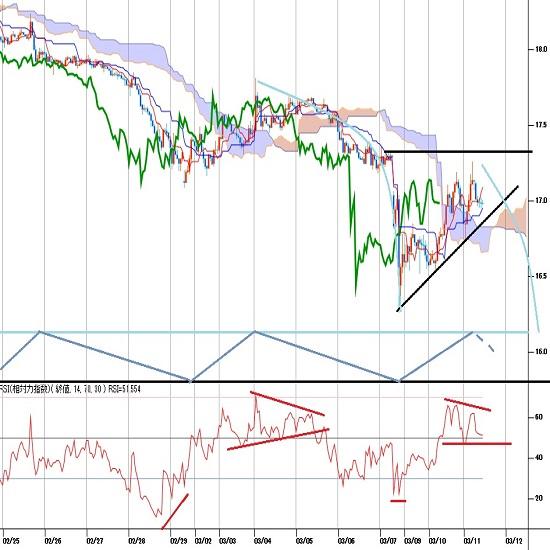 トルコリラ円見通し 3月9日朝安値からの反発続いたが、金融市場全般の波乱は続く(20/3/11)