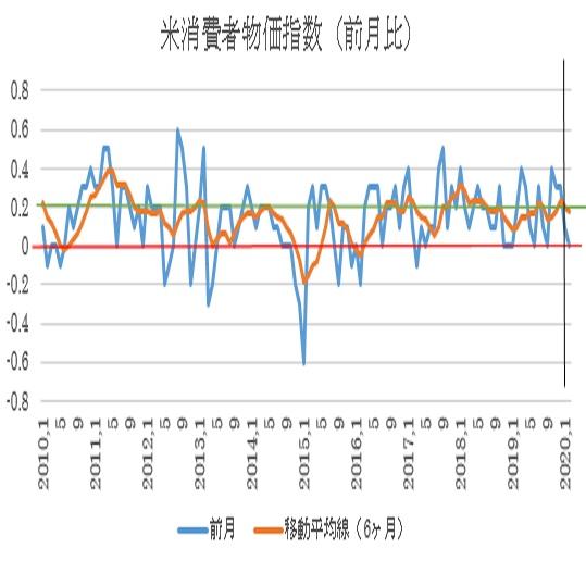 米2月消費者物価指数予想(20/3/11)
