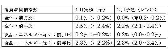 米2月消費者物価指数予想
