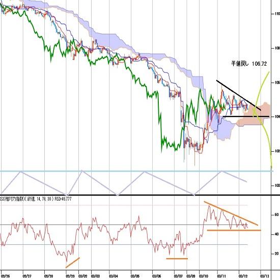 ドル円見通し パンデミック宣言 世界連鎖株安基調は継続だが、ドル円はやや慎重姿勢(3/12)