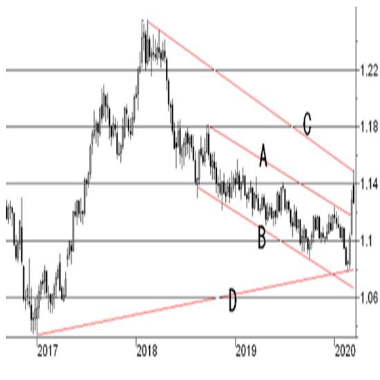 欧州中央銀行(ECB)政策金利発表の内容予想 3枚目の画像