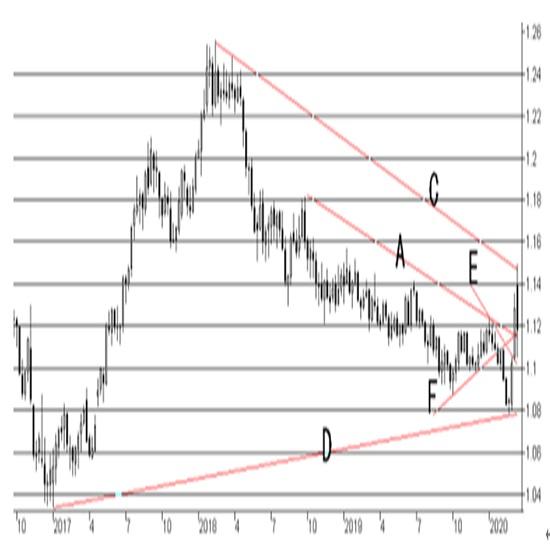 欧州中央銀行(ECB)政策金利結果