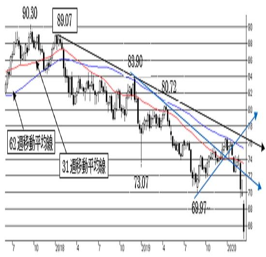 豪ドル/円、短・中期ともに弱気の流れは変わらず。