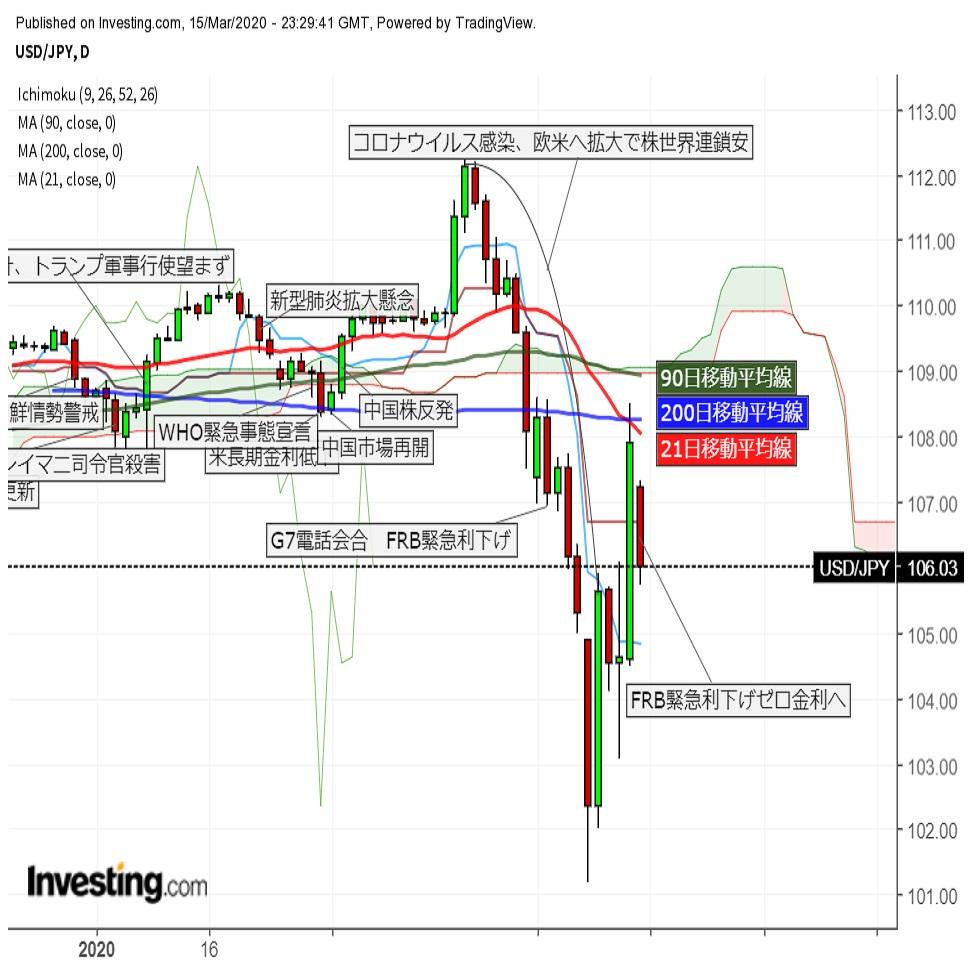 ドル円急落 FRB1%の緊急利下げにもかかわらず、時間外米株先物は大幅下落(3/16朝)
