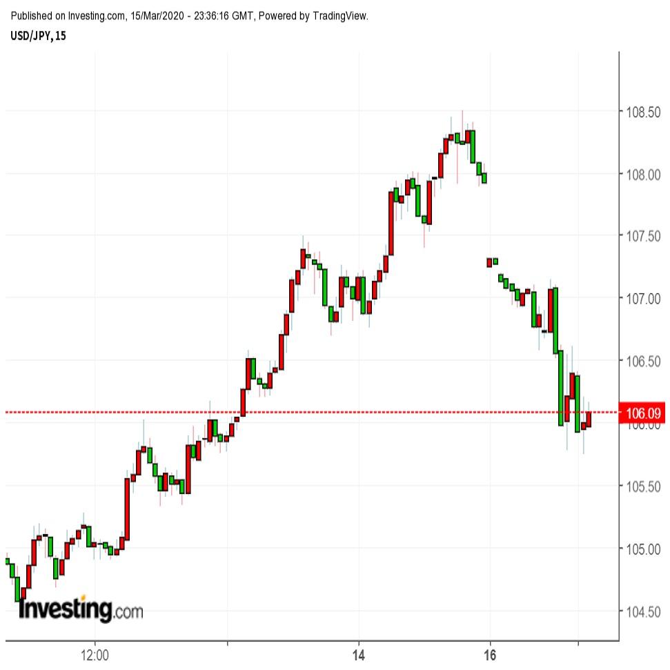 FRBが再び緊急利下げ、市場の動揺収まるか(週報3月第3週)