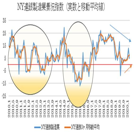 3月NY連銀製造業景況指数の予想(20/3/16)