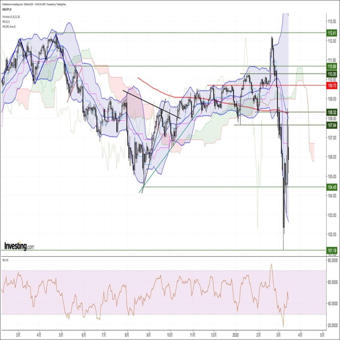 ドル円、FRBの緊急利下げ+QE再開を受けて一時反発するも結局Sell the factに(3/17朝)