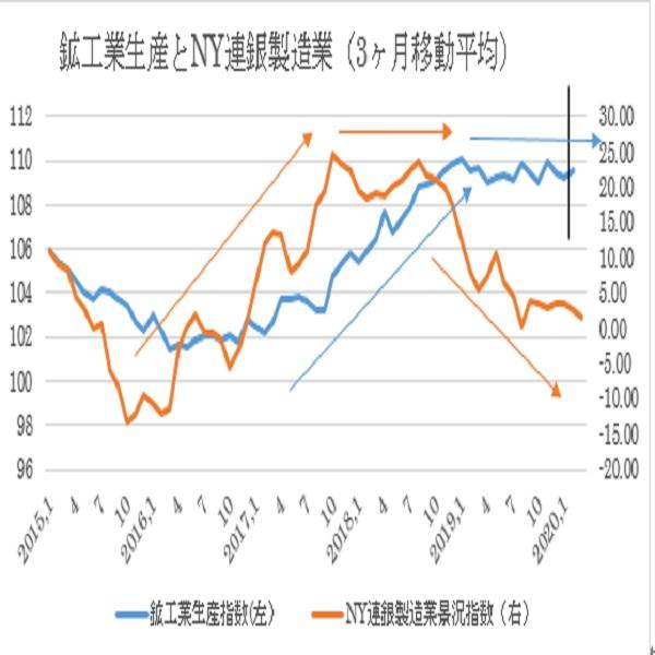 2月鉱工業生産指数と設備稼働率の予想(20/3/17)