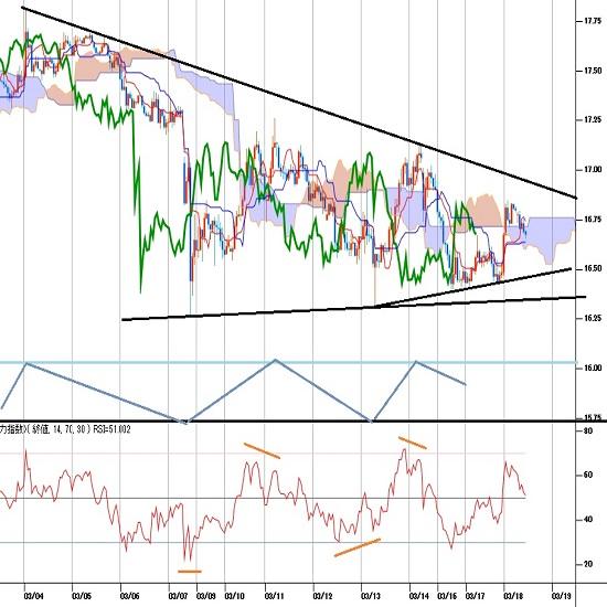 トルコリラ円見通し トルコ中銀が予定前倒しで利下げ、3月9日からの持ち合い継続中(20/3/18)
