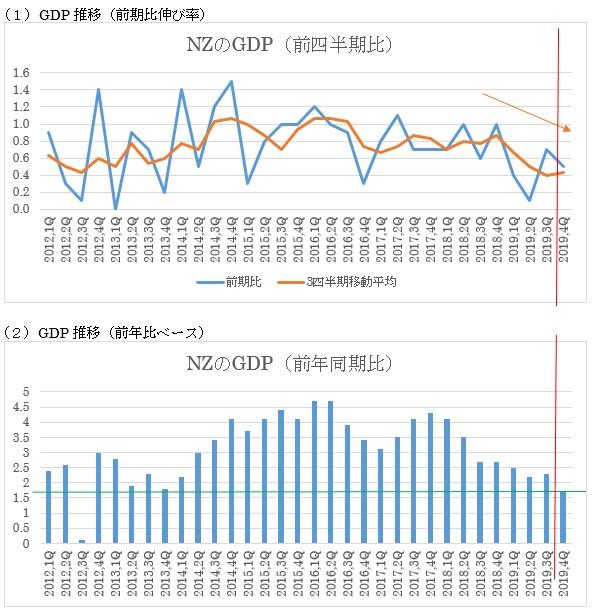 NZの2019年第4四半期GDPの予想 2枚目の画像