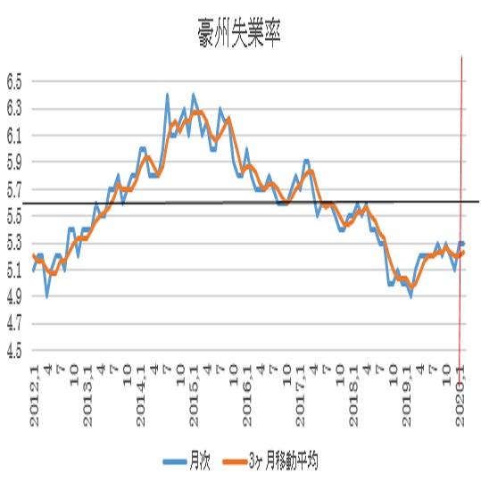 オーストラリア 2月雇用統計の予想(20/3/18)