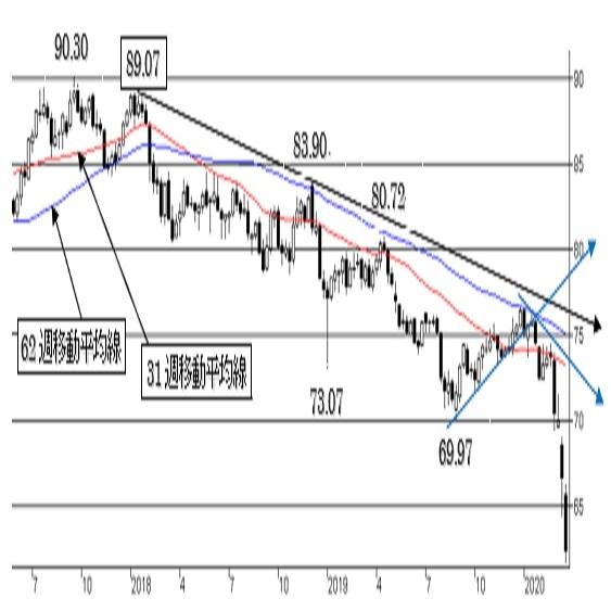 豪ドル/円、暴落。60.00近辺に強い下値抵抗あり。