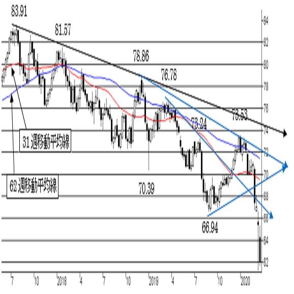 NZ/円、棒下げ状態に。強い下値抵抗ポイントには到達。