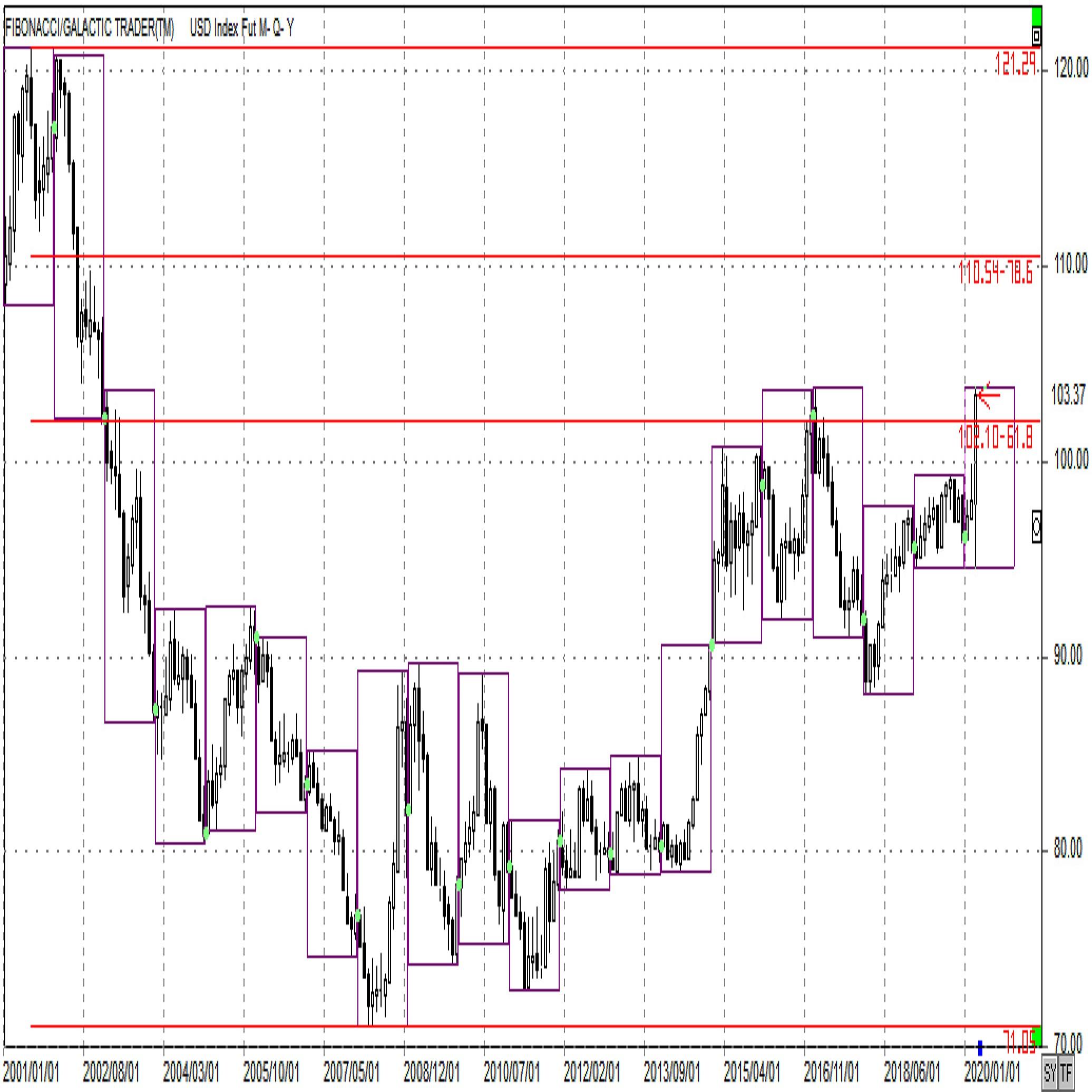 ドルインデックス急上昇 3月20日アップデート
