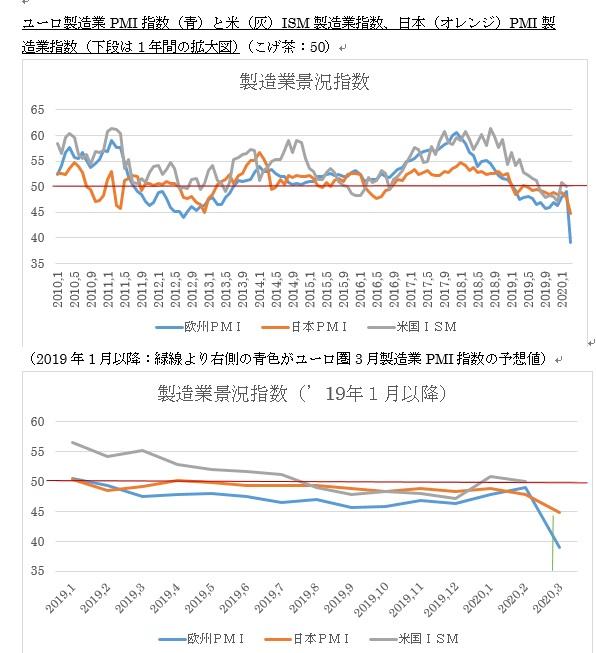 ユーロ圏・米国の3月PMI景況指数速報値の予想(2020/3/24)