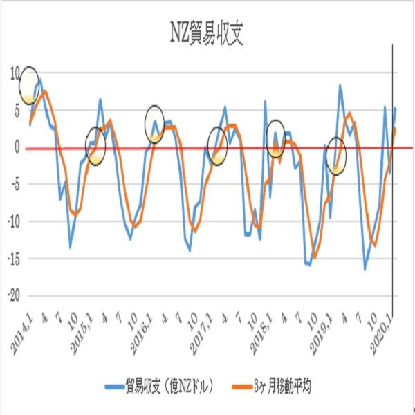 ニュージーランド 2月貿易収支予想(20/3/24)