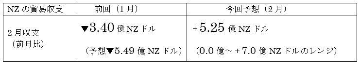 ニュージーランド 2月貿易収支予想