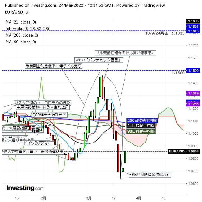 ユーロドル反発 アジア時間の株価上昇で有事のドル買い巻き戻し(3/24夕)