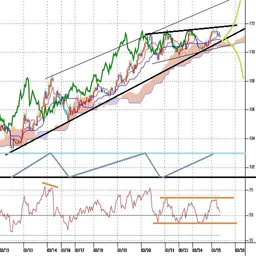 ドル円見通し 高値更新続いているが上値も重いウェッジ型(20/3/25)