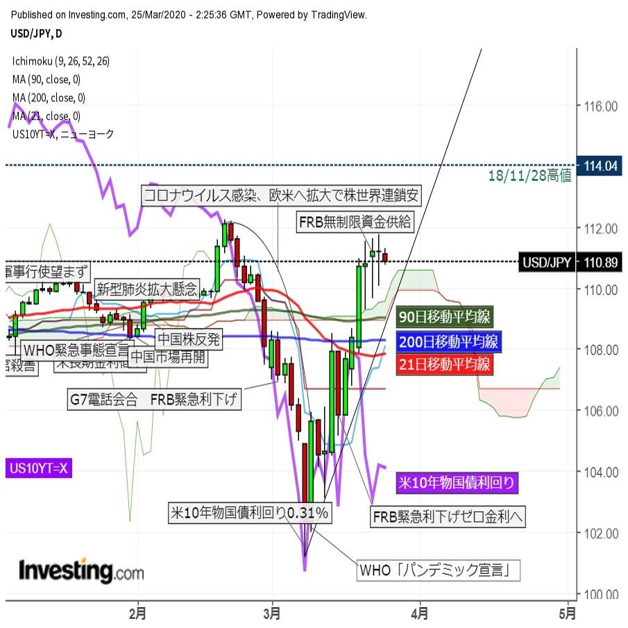 ドル円軟調推移、海外からの資金還流の動き強まる(3/25午前)