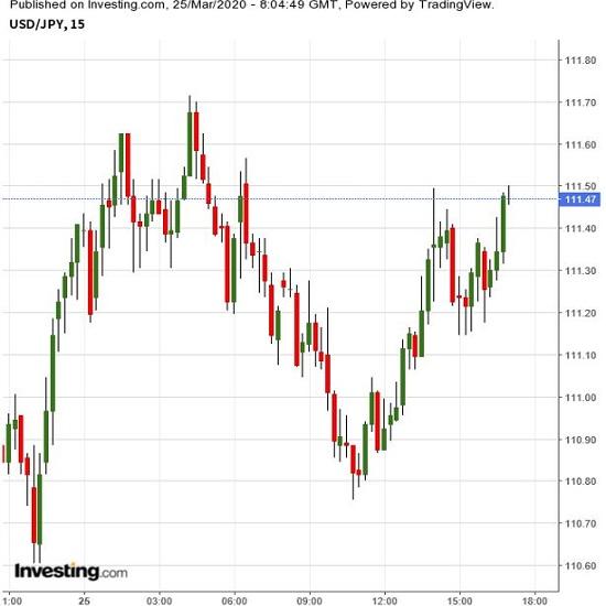 「株高=ドル安」傾向たどるのかに注目(3/25夕)