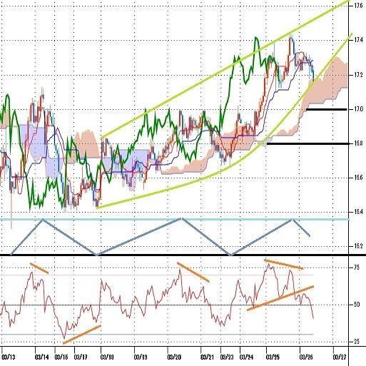 トルコリラ円見通し ドル反落と円安継続で続伸したが上値が重くなる(20/3/26)