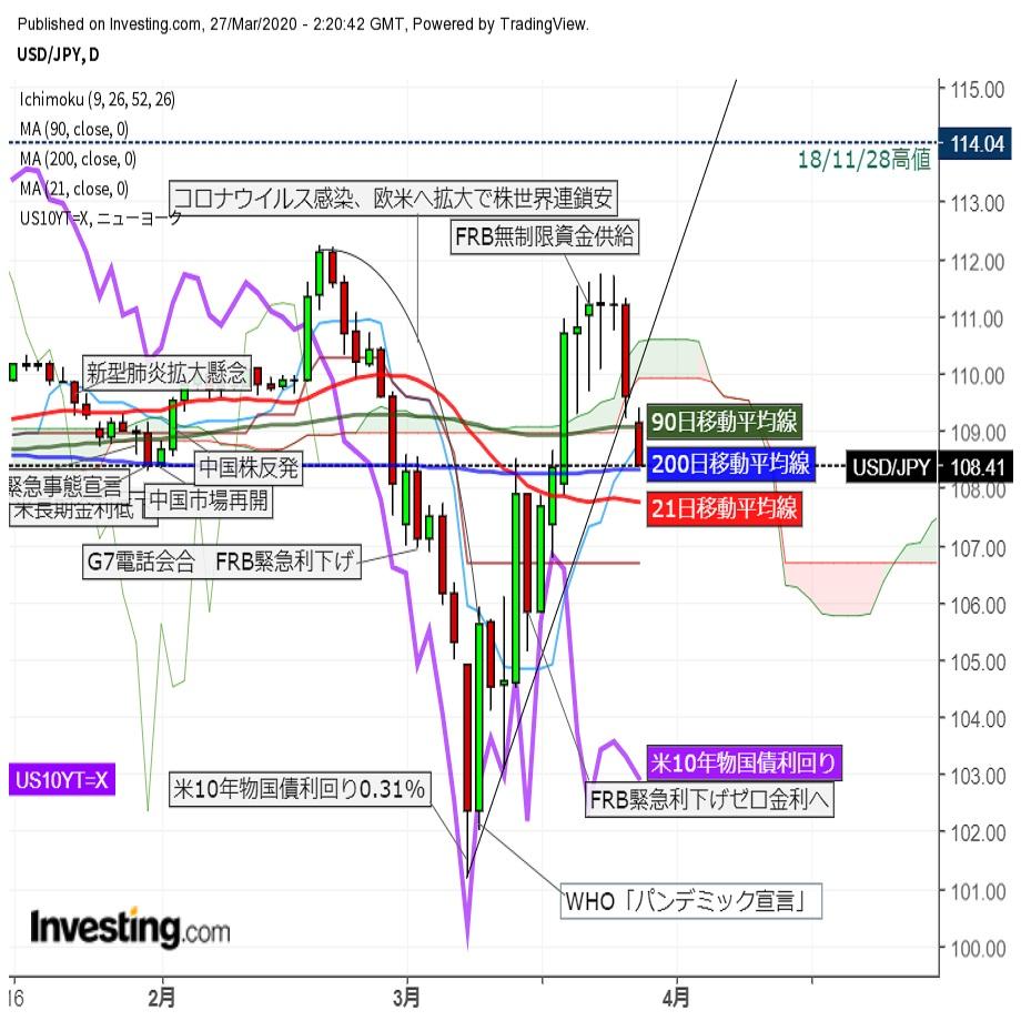 ドル円急落 期末応当日の実需売りと米株先物反落のリスク回避で(3/27午前)