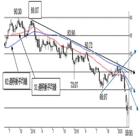 豪ドル/円、反転、上昇へ。強い上値抵抗ポイントを抜けきれない可能性。