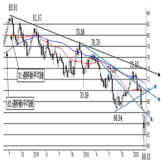 NZ/円、反発余地を探る動き。反落の可能性にも注意。