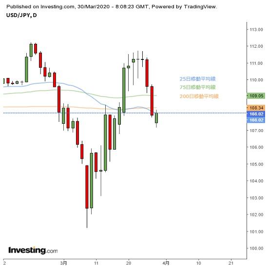 乱高下が続く公算、米経済指標の内容に注意(3/30夕)