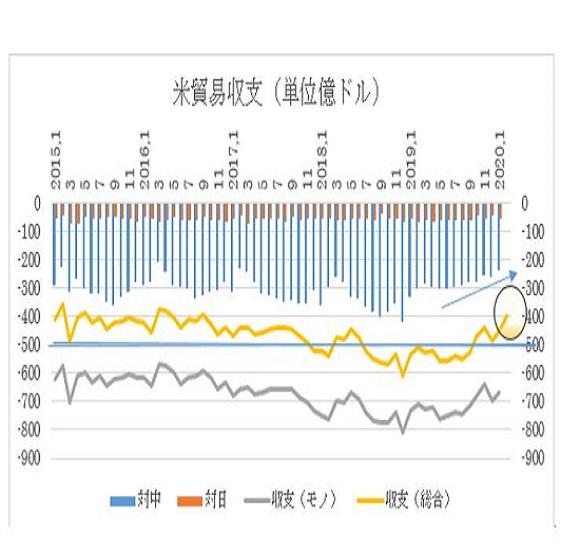 アメリカ2月貿易収支予想(4/2)