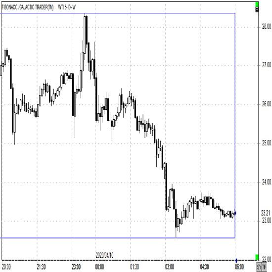OPECプラス減産合意(2020/4/10)