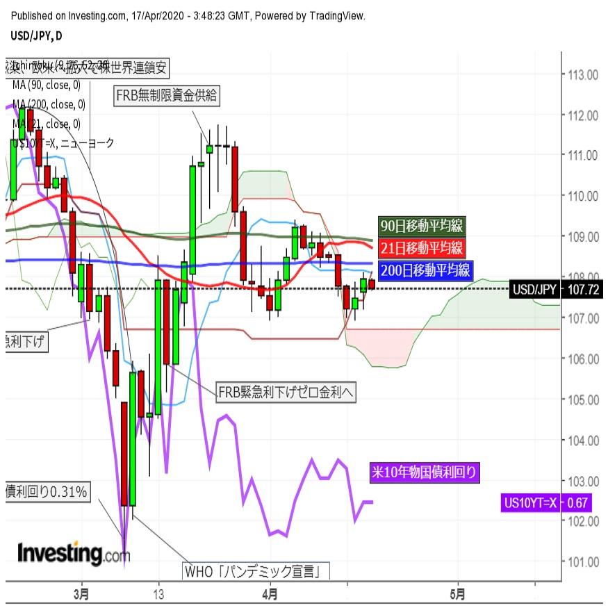 ドル円反落 トランプ大統領の経済活動再開指針に有事のドル需要後退か(4/17午前)